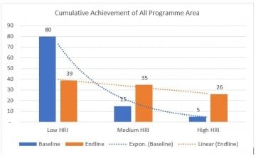 Cumulative achievement in all programme areas in terms of Household Resilience Index (HRI) improvement in the BDRP programme.