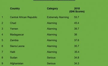 Ten of the highest scoring countries (with highest levels of hunger out of 119 countries analysed) in GHI 2018
