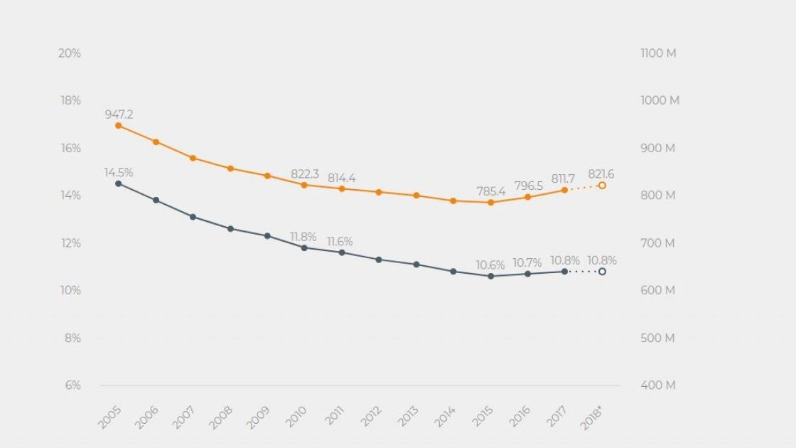 The number of undernourished people in the world has been on the rise since 2015, and is back to levels seen in 2010–2011. Source FAO.