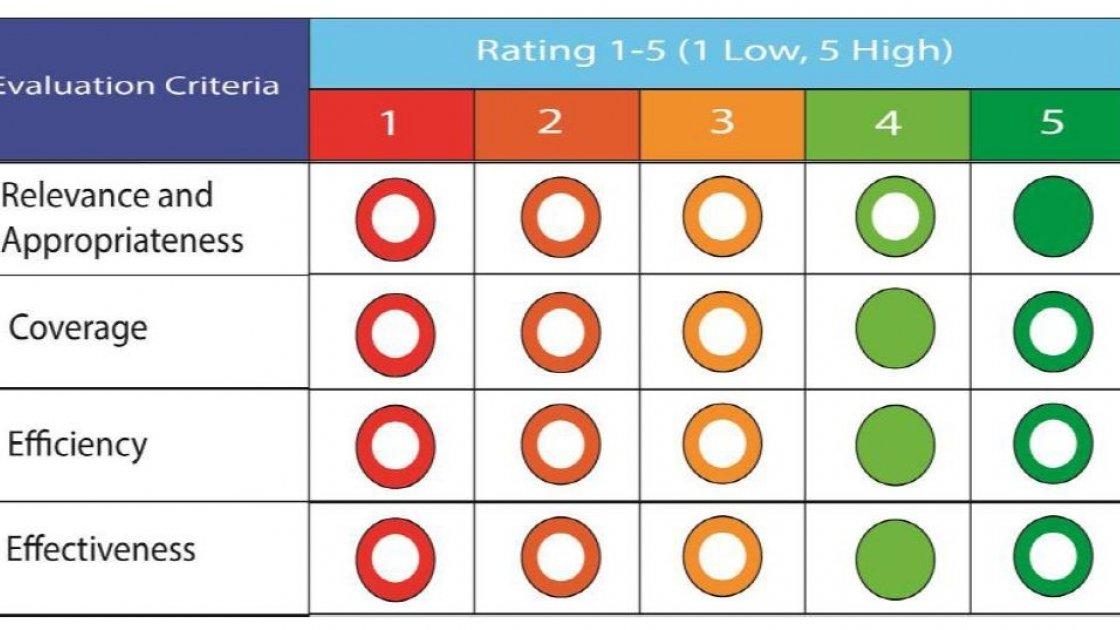 Summary matrix of RAPID Fund-II overall achievements