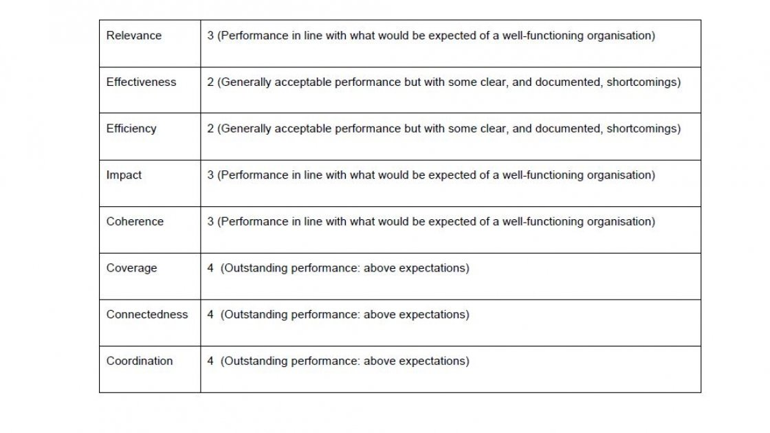 Overview of Performance - Development Assistance Committee (DAC) Criteria