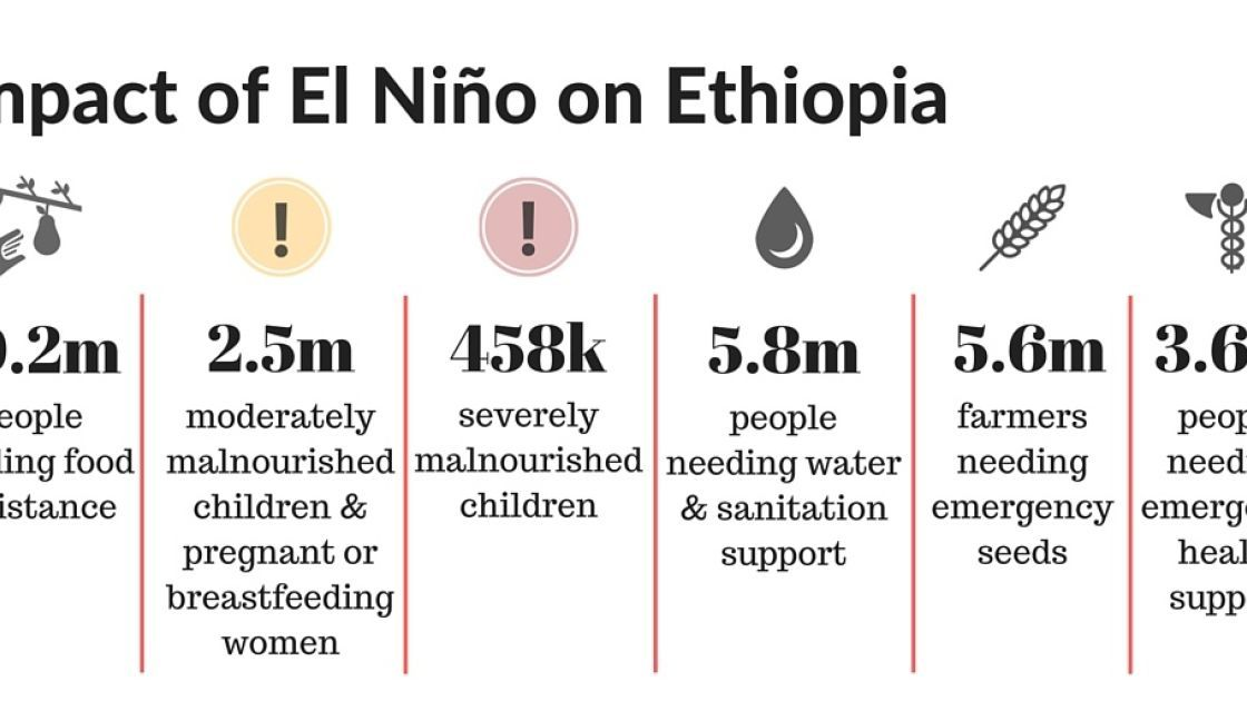 Droughts caused by El Niño have left 10.2 million people in need of food aid in Ethiopia. Infographic: Concern Worldwide.