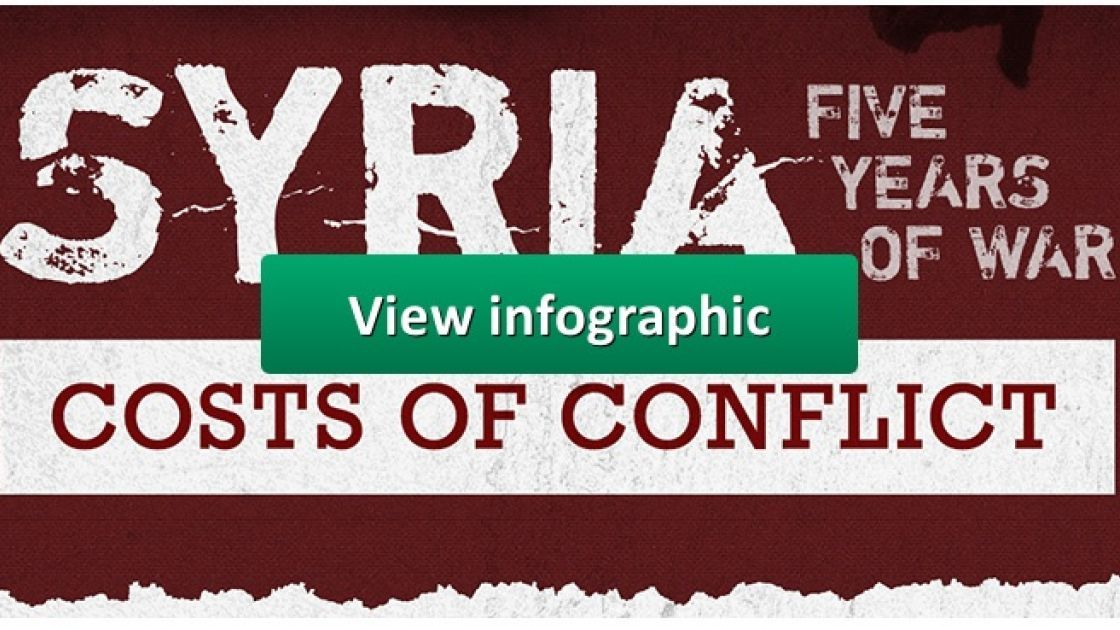View Concern Worldwide infographic on the fifth anniversary of the Syrian crisis.