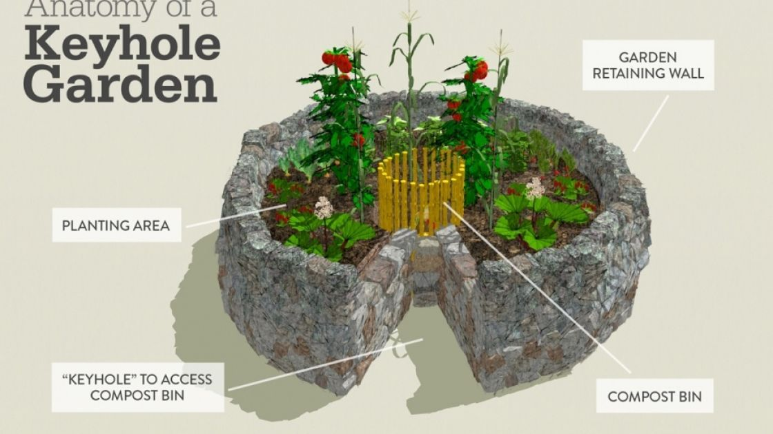 The anatomy of a keyhole garden. Photo: Aeri Wittenbourgh/Concern Worldwide.